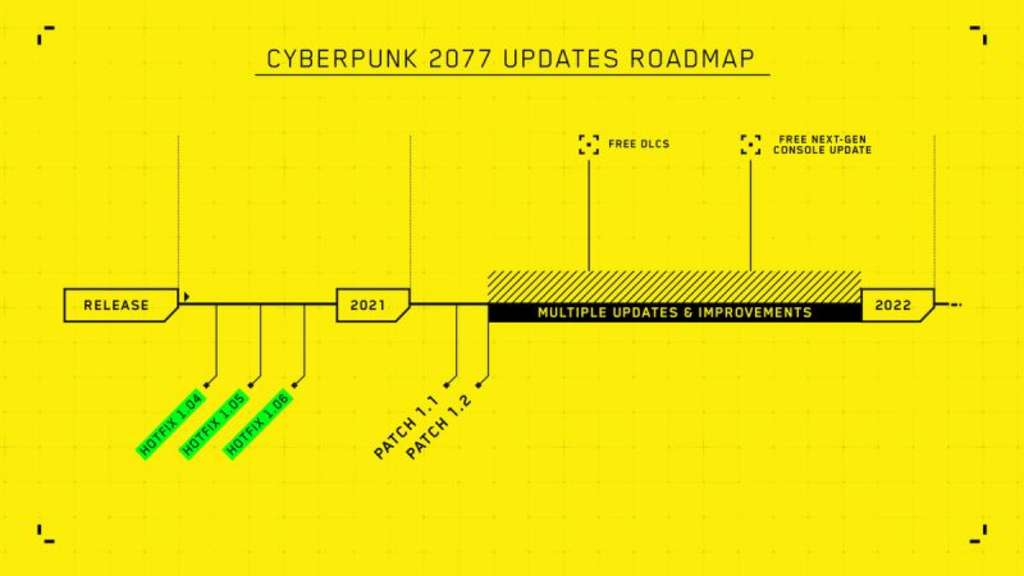 Cyberpunk 2077 Roadmap 2021